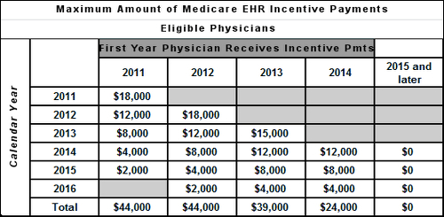 medicare-payments
