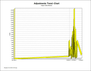 Adjustments Trend - Chart Report