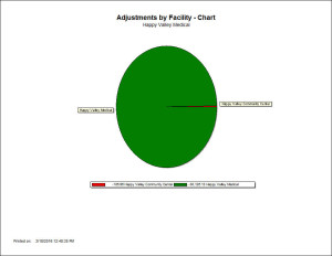 Adjustments by Facility - Chart Report