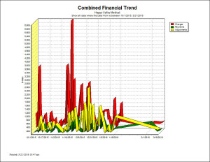 Combined Financial Trend - Chart Report