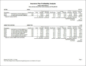 Insurance Plan Profitability Analysis Report