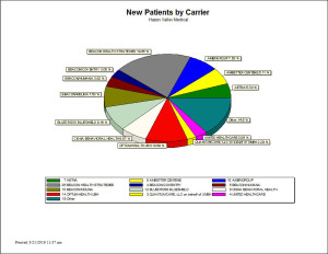 New Patients by Carrier - Chart Report
