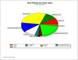 New Patients by Carrier Class - Chart Report