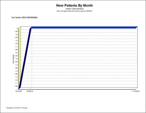 New Patients by Month - Chart Report