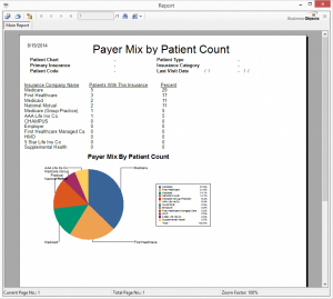 Payer Mix by Patient Count 2