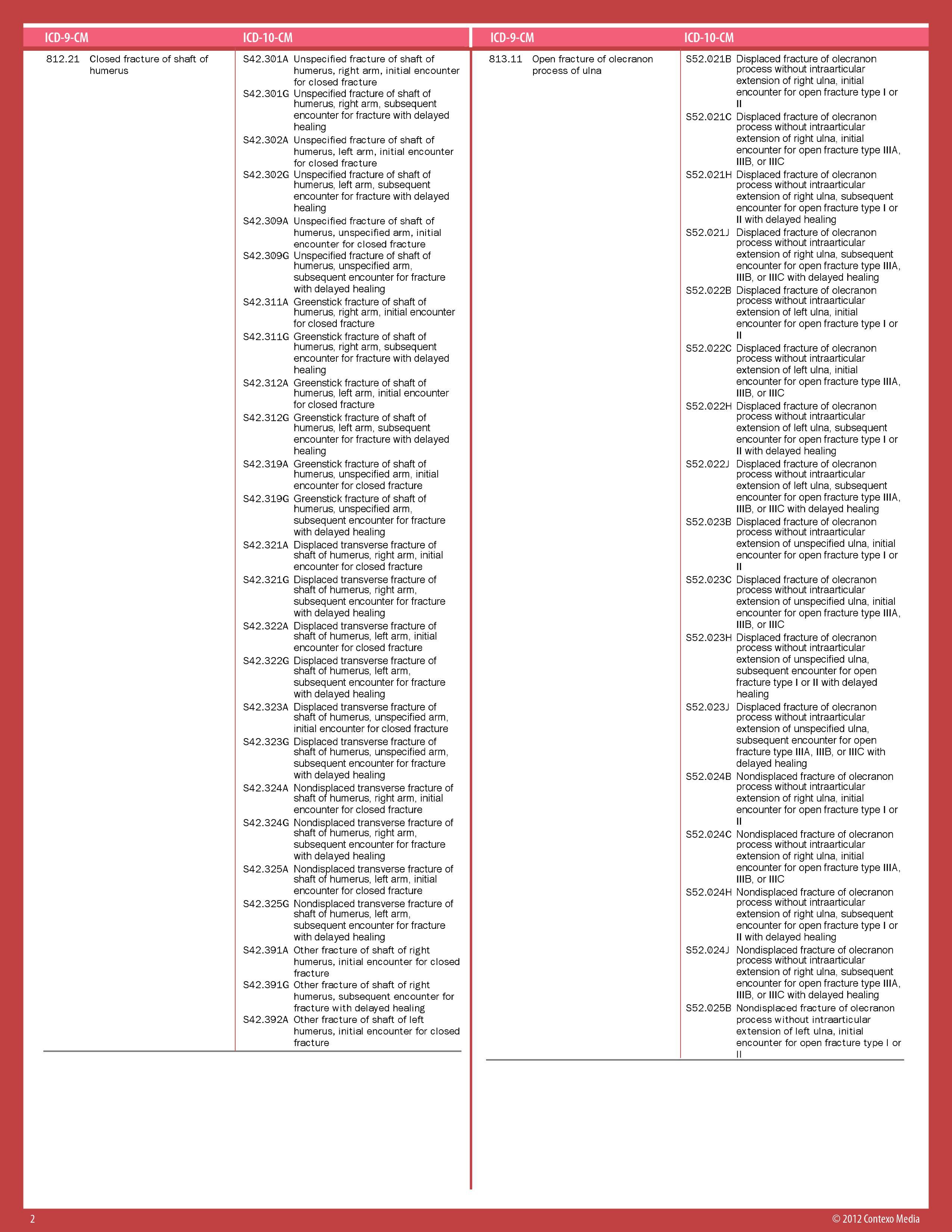 ICD 10 ICD-10 Orthopaedics – Upper