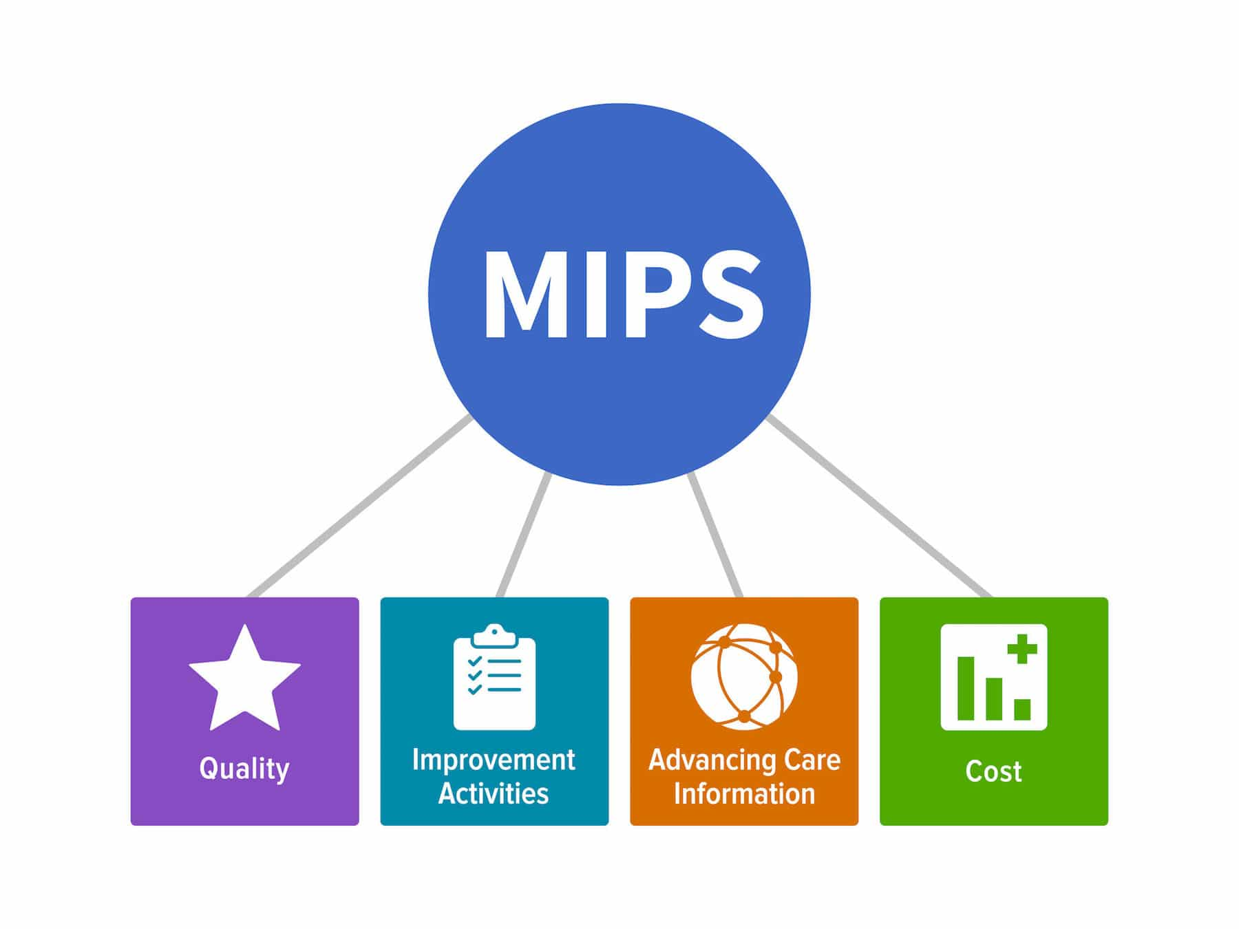 MIPs - merit-based incentive payment system