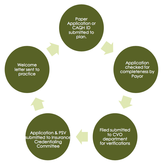 Credentialing steps