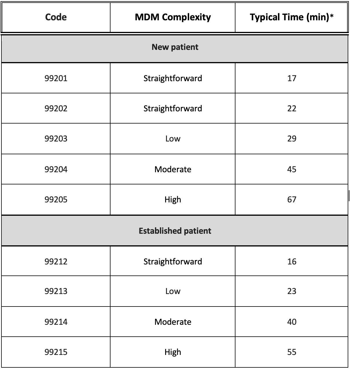 MDM Complexity and Time Requirements for Office E&M Levels