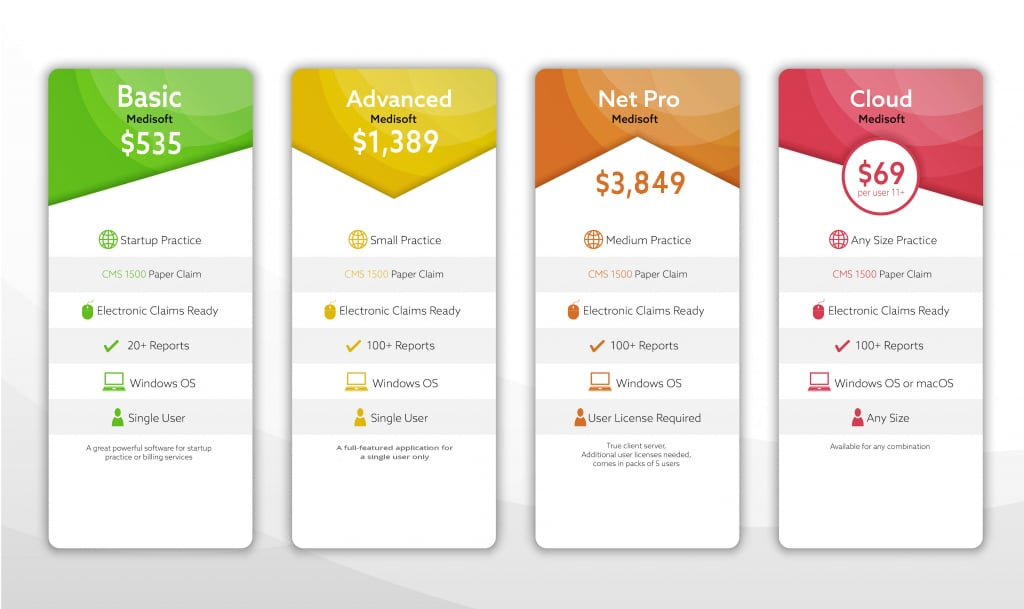 Medisoft price list