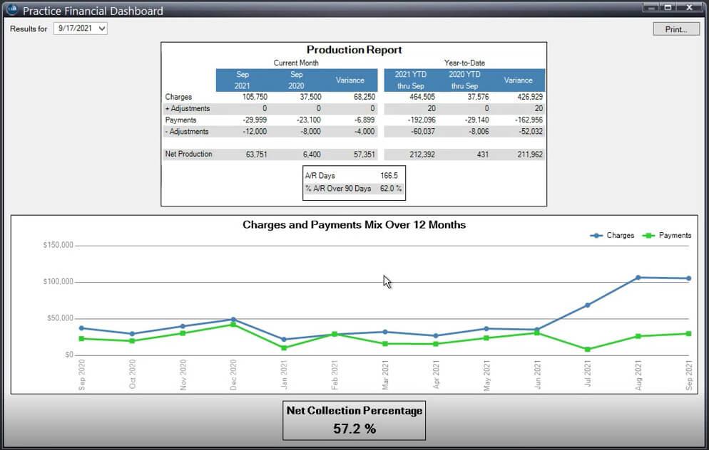 KPI Dashboard Lytec 2022